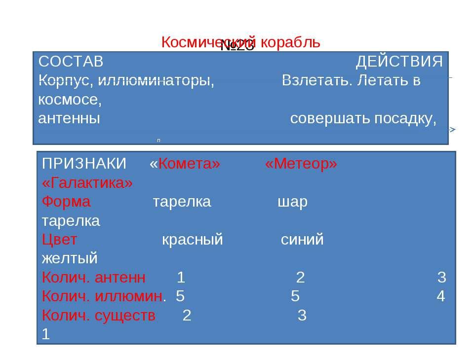 №23 Космический корабль СОСТАВ ДЕЙСТВИЯ Корпус, иллюминаторы, Взлетать. Летат...