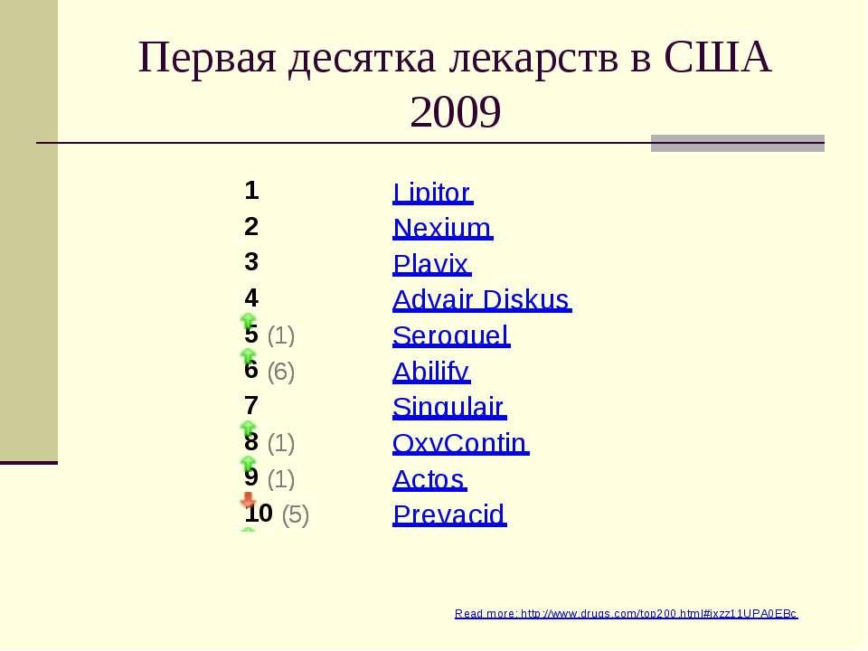 Первая десятка лекарств в США 2009