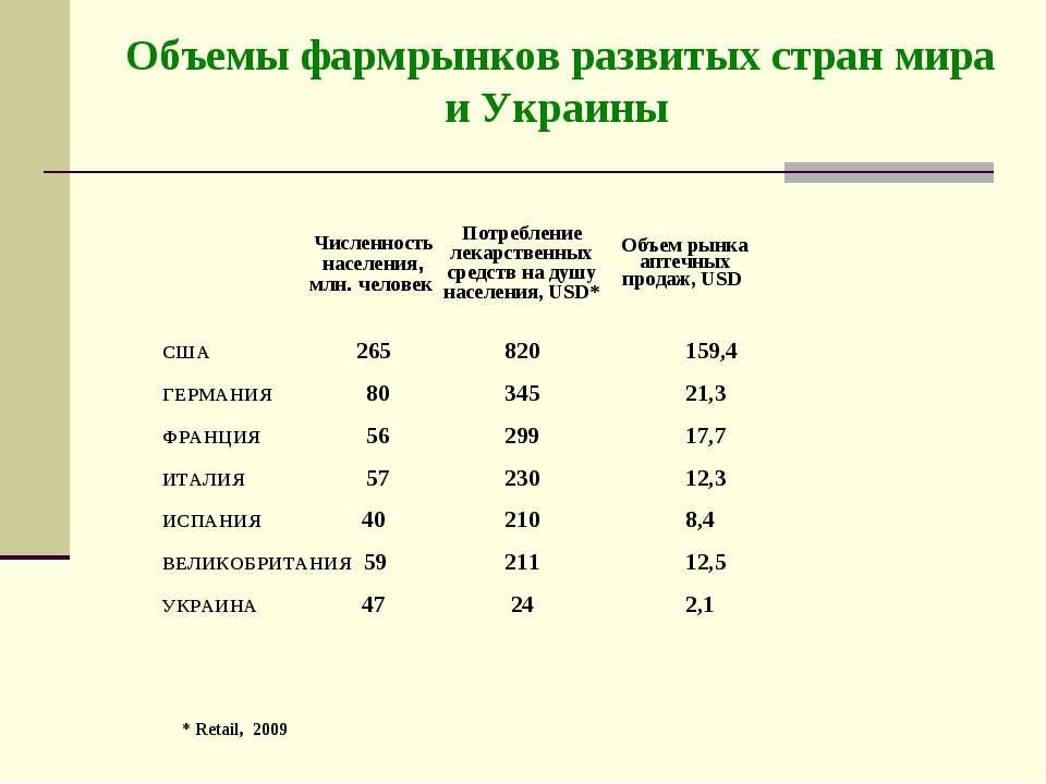 Объемы фармрынков развитых стран мира и Украины