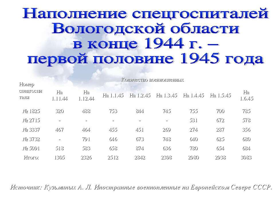 Источник: Кузьминых А. Л. Иностранные военнопленные на Европейском Севере ССС...