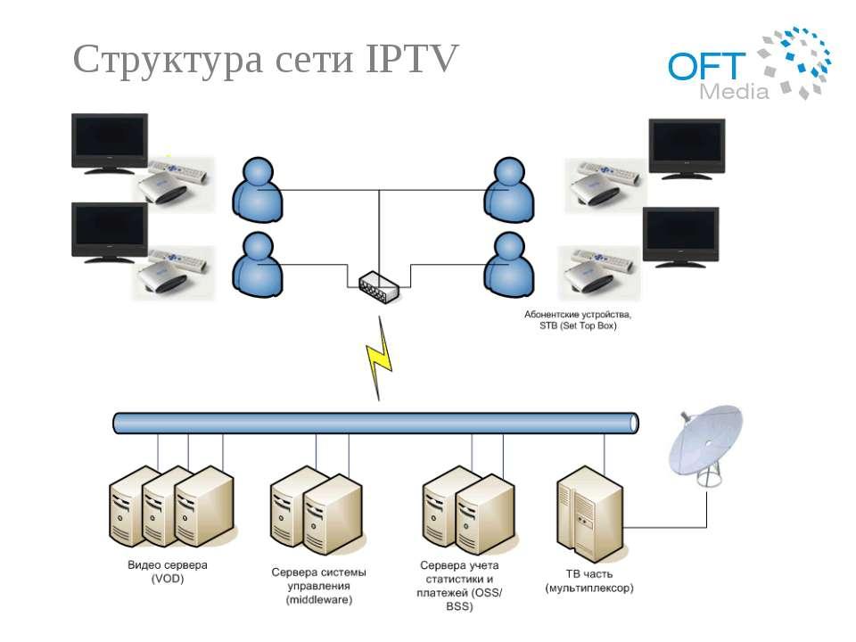 Структура сети IPTV