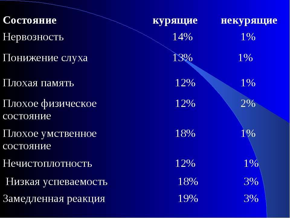 Состояние курящие некурящие Нервозность 14% 1% Понижение слуха 13% 1% Плохая ...