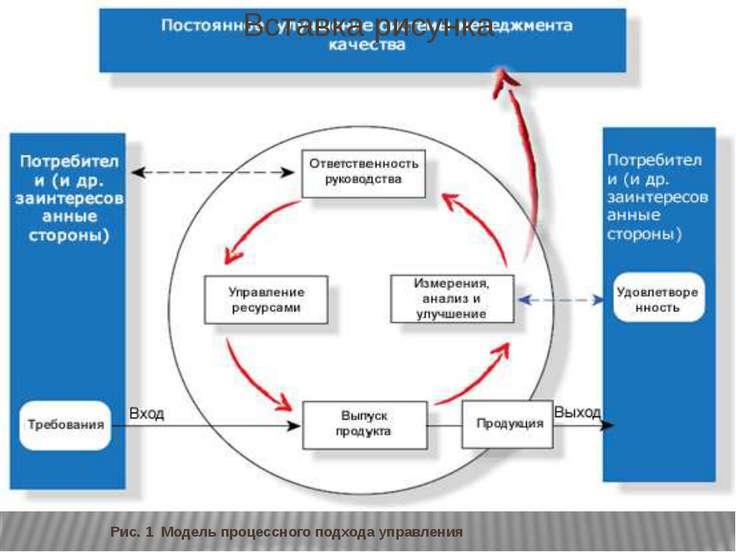 Рис. 1 Модель процессного подхода управления