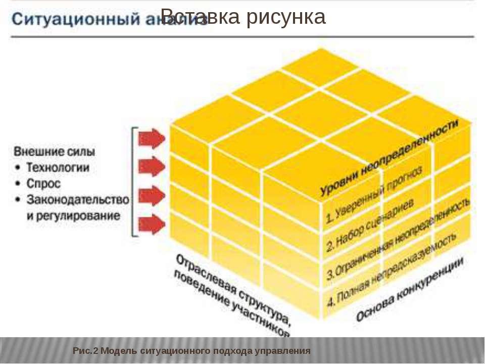 Рис.2 Модель ситуационного подхода управления