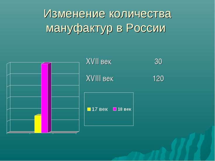 Изменение количества мануфактур в России XVII век 30 XVIII век 120