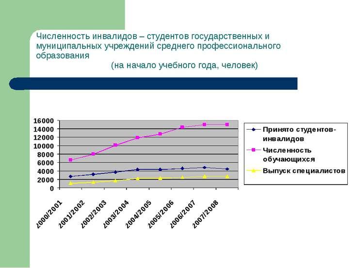 Численность инвалидов – студентов государственных и муниципальных учреждений ...