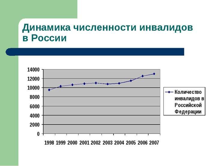 Динамика численности инвалидов в России