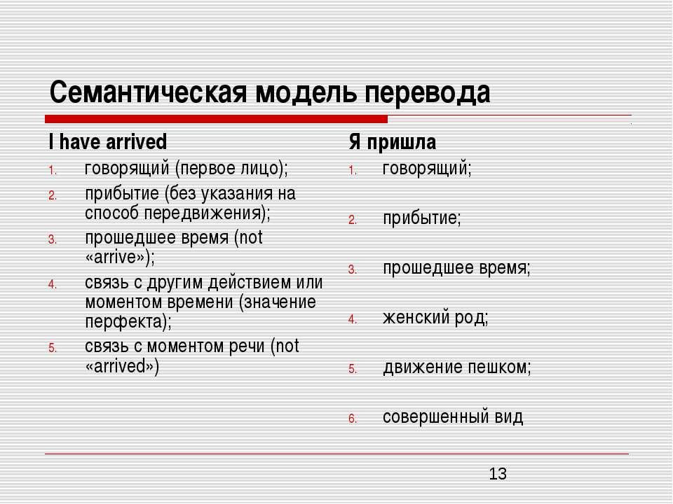 Семантическая модель перевода I have arrived говорящий (первое лицо); прибыти...