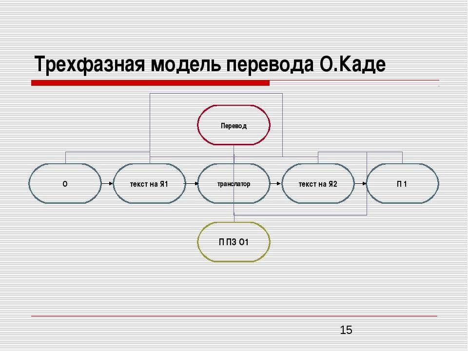 Трехфазная модель перевода О.Каде