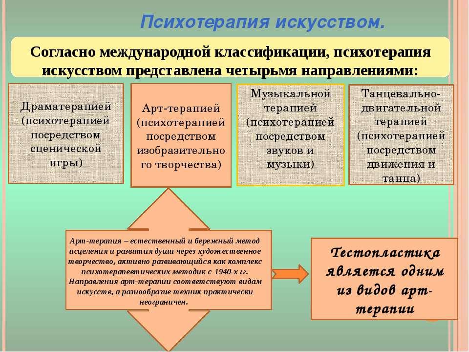 Согласно международной классификации, психотерапия искусством представлена че...