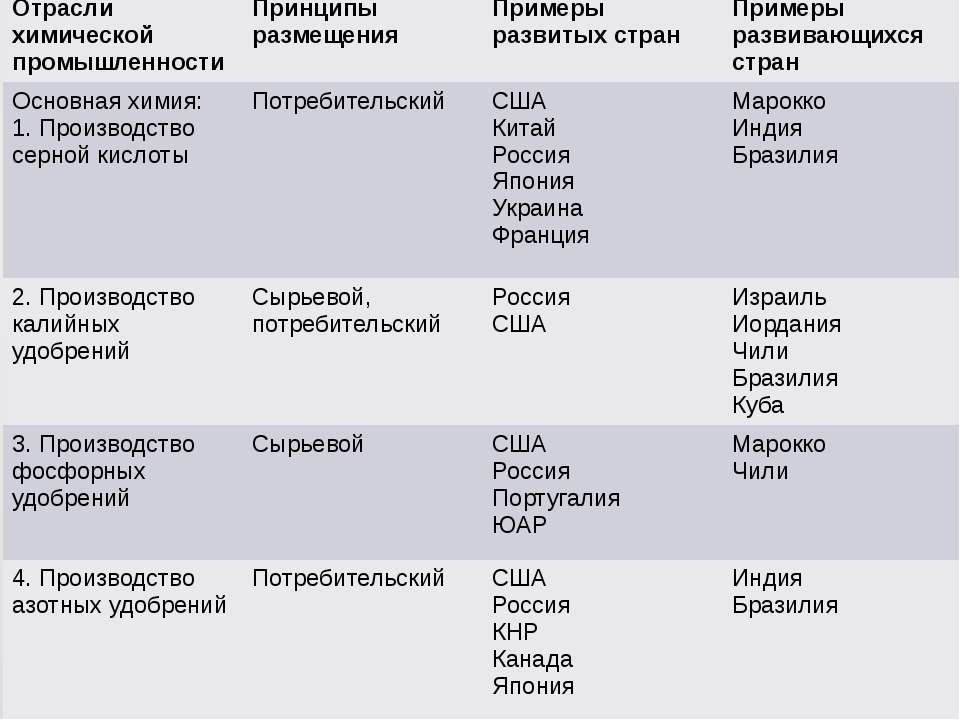 Отраслихимической промышленности Принципы размещения Примеры развитых стран П...