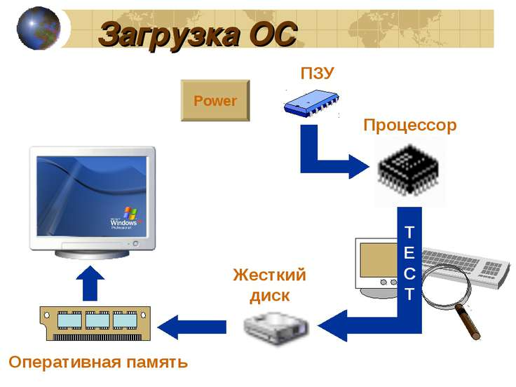 Загрузка ОС Power Оперативная память Жесткий диск ПЗУ Процессор