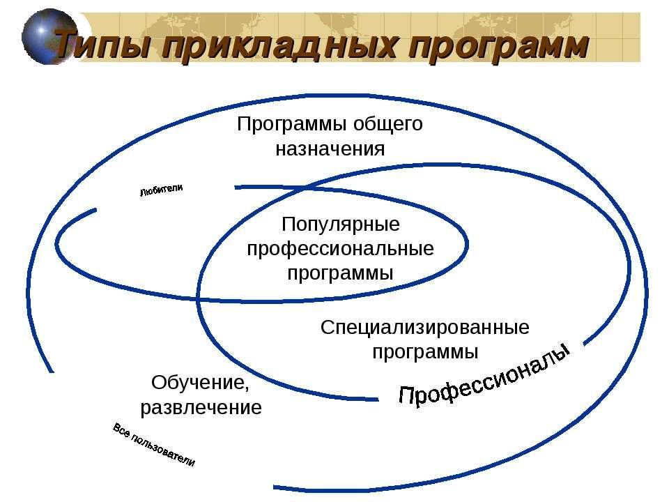 Типы прикладных программ Программы общего назначения Обучение, развлечение По...