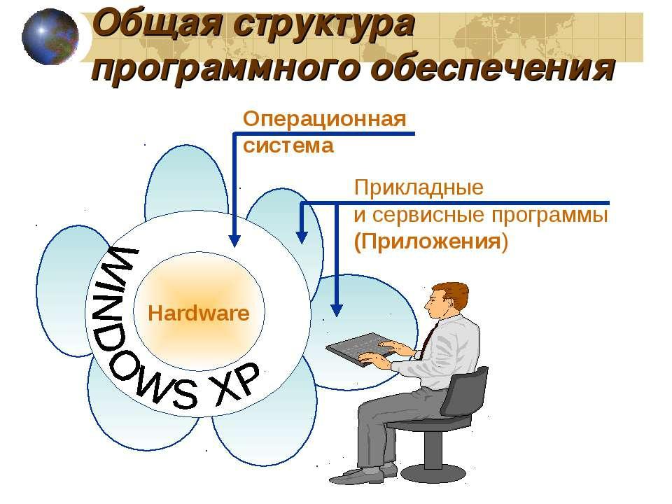 Общая структура программного обеспечения Операционная система Hardware Прикла...