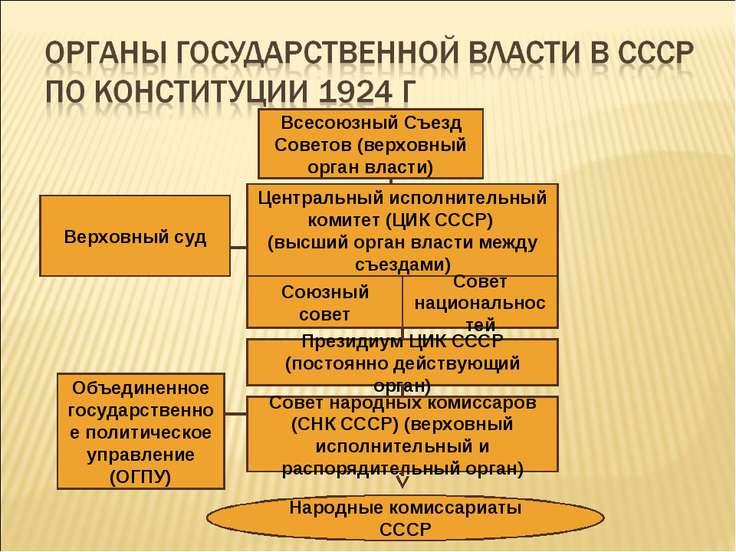 Всесоюзный Съезд Советов (верховный орган власти) Центральный исполнительный ...
