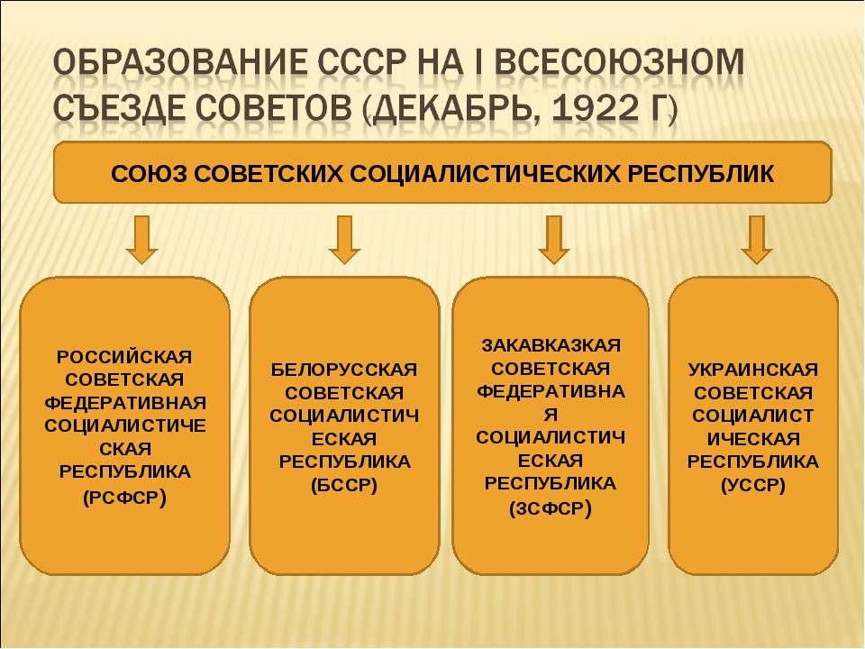 СОЮЗ СОВЕТСКИХ СОЦИАЛИСТИЧЕСКИХ РЕСПУБЛИК РОССИЙСКАЯ СОВЕТСКАЯ ФЕДЕРАТИВНАЯ С...