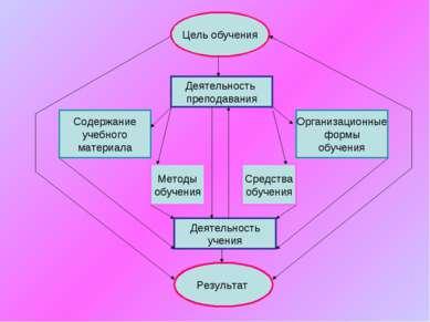 Цель обучения Результат Деятельность преподавания Деятельность учения Содержа...