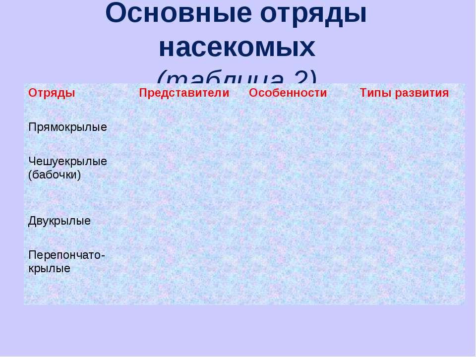 Основные отряды насекомых (таблица 2) Отряды Представители Особенности Типы р...