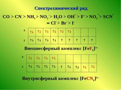Спектрохимический ряд СO > CN– > NH3 > NO2– > H2O > OH > F > NО3 > SCN Cl > B...