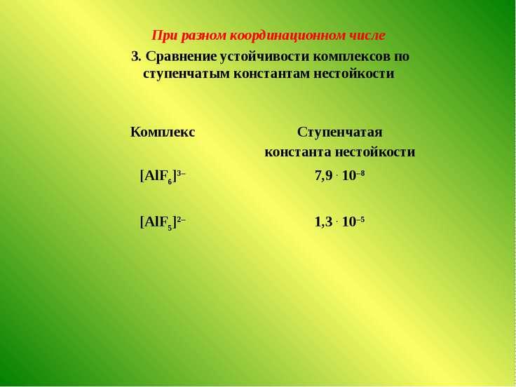 При разном координационном числе 3. Сравнение устойчивости комплексов по ступ...