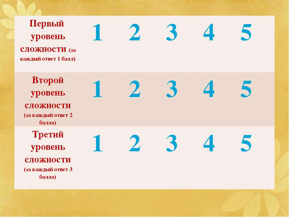 Первый уровень сложности (за каждый ответ 1 балл) 1 2 3 4 5 Второй уровень сл...