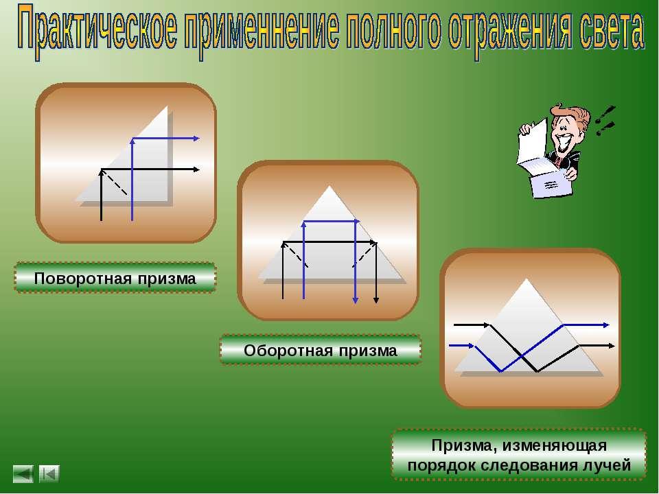 Призма, изменяющая порядок следования лучей Оборотная призма Поворотная призма