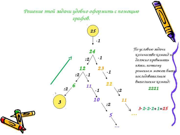 Решение этой задачи удобно оформить с помощью графов. По условию задачи колич...