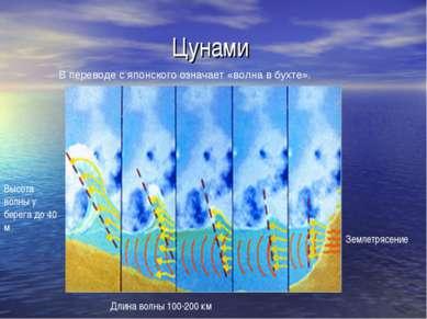 Цунами В переводе с японского означает «волна в бухте». Землетрясение Высота ...