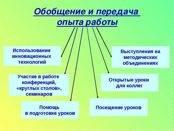 Обобщение и передача опыта работы Использование инновационных технологий Учас...