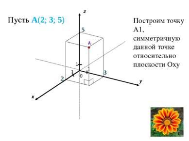 Пусть A(2; 3; 5) 1 1 1 2 x y z 5 A 3 Пусть A(2; 3; 5) Построим точку А1, симм...