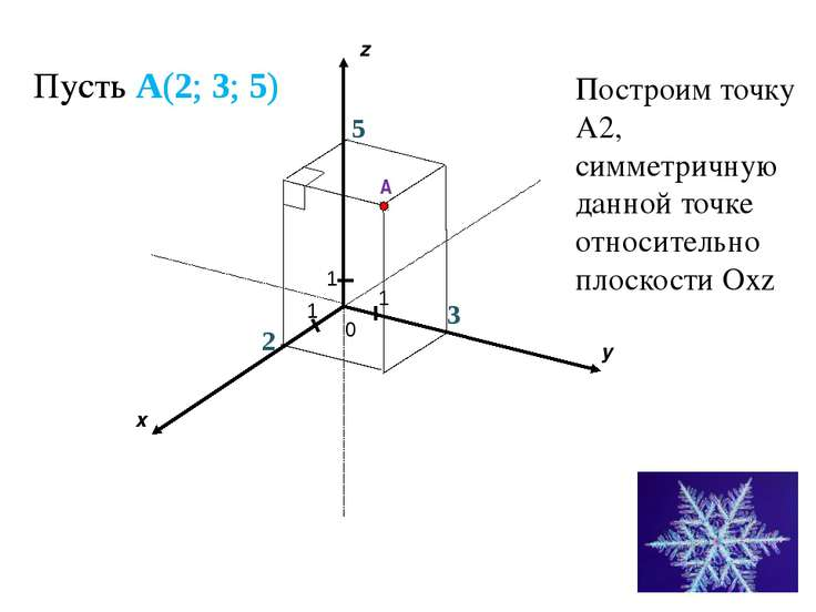 Пусть A(2; 3; 5) 1 1 1 2 x y z 5 A 3 Пусть A(2; 3; 5) Построим точку А2, симм...