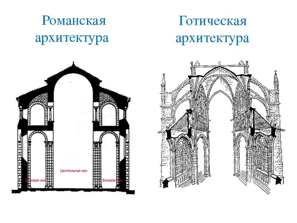 Романская архитектура Готическая архитектура