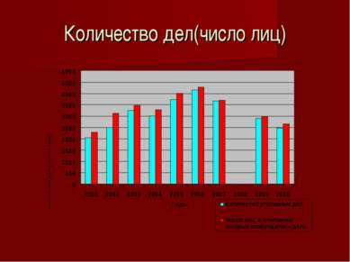 Количество дел(число лиц)