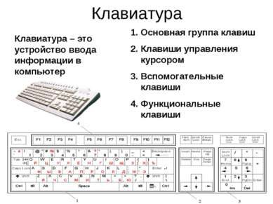 Клавиатура 1. Основная группа клавиш 2. Клавиши управления курсором 3. Вспомо...