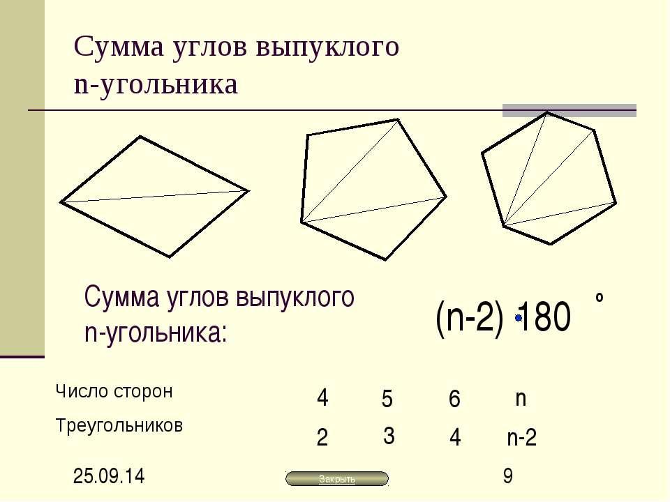 Сумма углов выпуклого n-угольника 4 2 5 3 6 4 n n-2 Сумма углов выпуклого n-у...