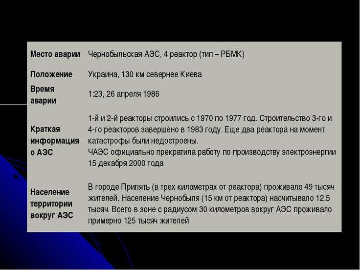 Место аварии Чернобыльская АЭС, 4 реактор (тип – РБМК) Положение Украина, 130...