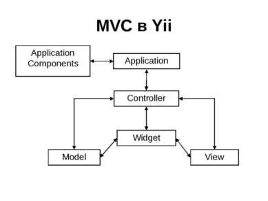 MVC в Yii