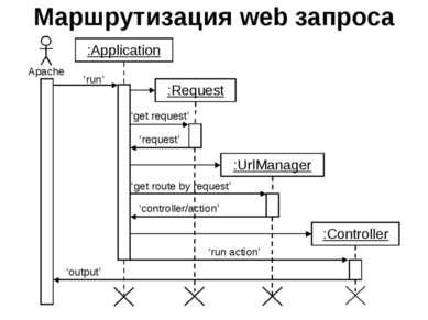 Маршрутизация web запроса