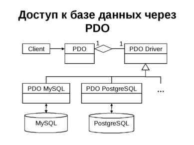 Доступ к базе данных через PDO
