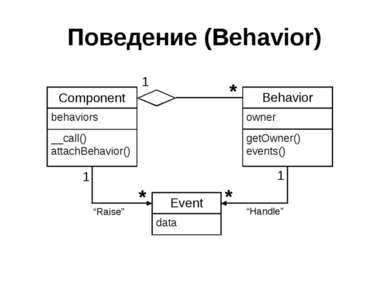 Поведение (Behavior)