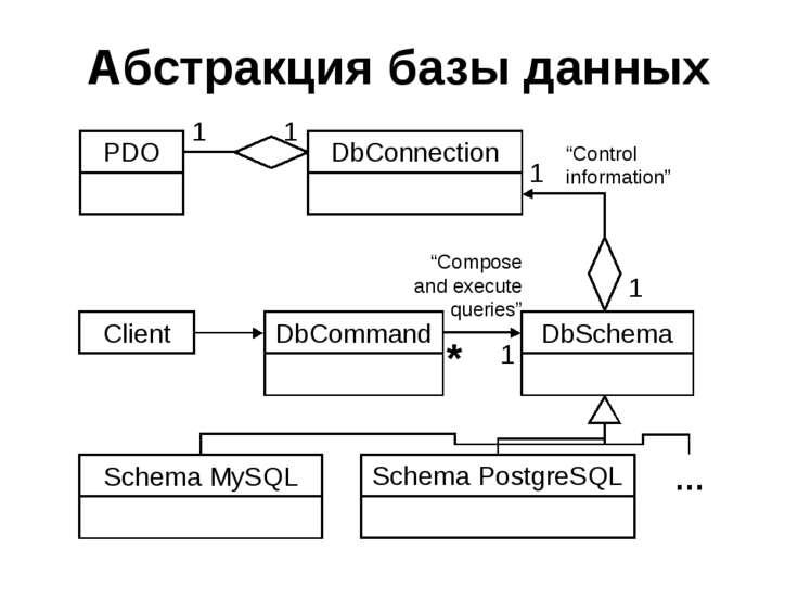 Абстракция базы данных