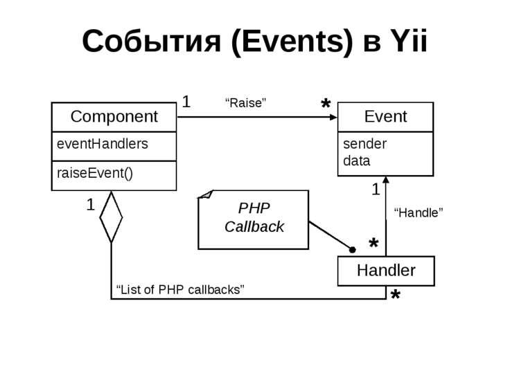 События (Events) в Yii