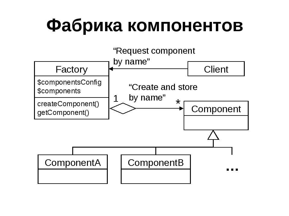 Фабрика компонентов