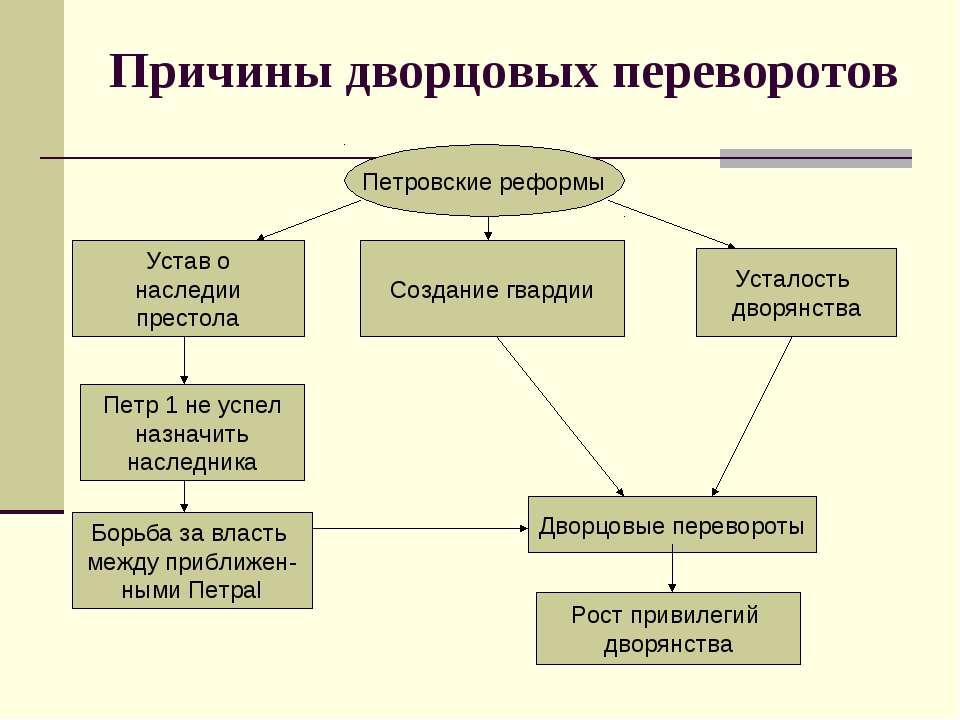 Причины дворцовых переворотов Петровские реформы Дворцовые перевороты Рост пр...