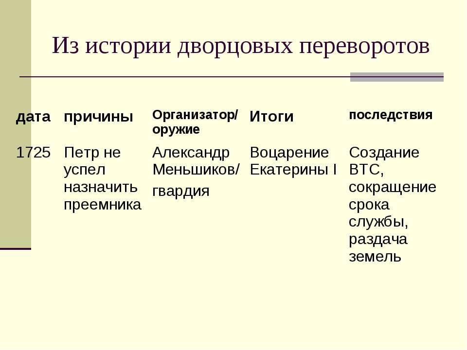 Из истории дворцовых переворотов дата причины Организатор/ оружие Итоги после...