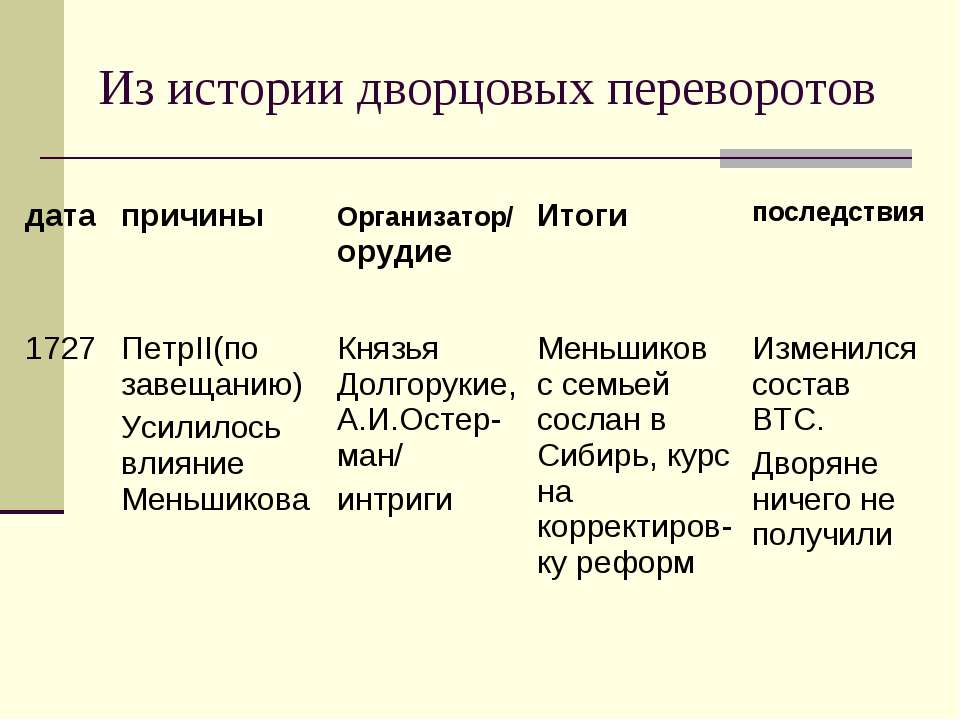 Из истории дворцовых переворотов дата причины Организатор/ орудие Итоги после...