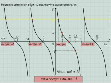 0 y 1 x −1 Масштаб :3 Решение уравнения сtgx=a исследуйте самостоятельно: a
