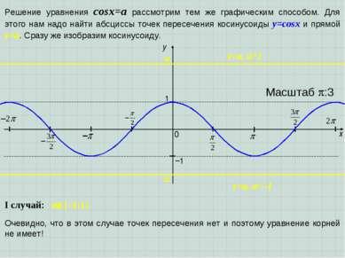 x y 1 0 Масштаб :3 −1 Решение уравнения cosx=a рассмотрим тем же графическим ...