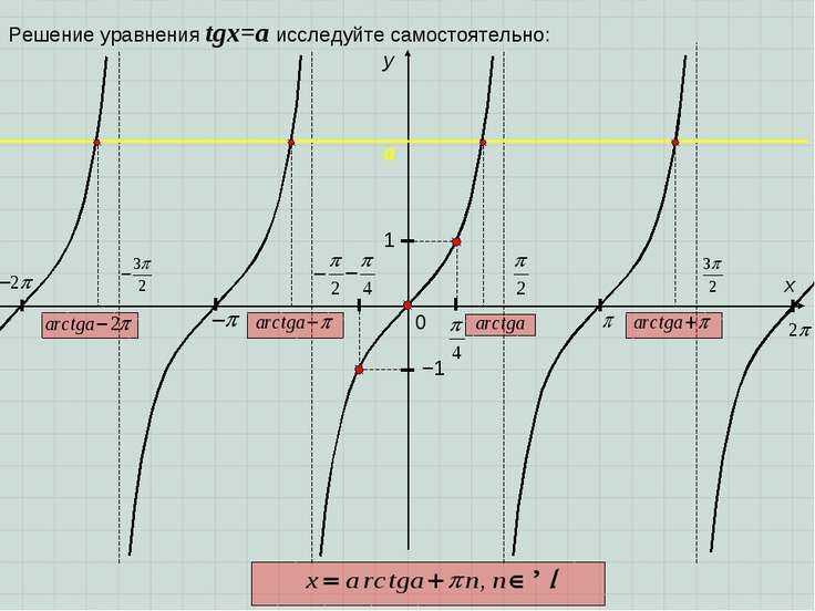 0 y 1 x −1 Решение уравнения tgx=a исследуйте самостоятельно: a