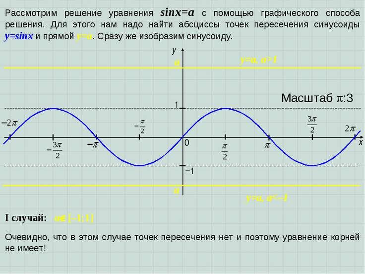 x y 1 0 Масштаб :3 −1 Рассмотрим решение уравнения sinx=a с помощью графическ...